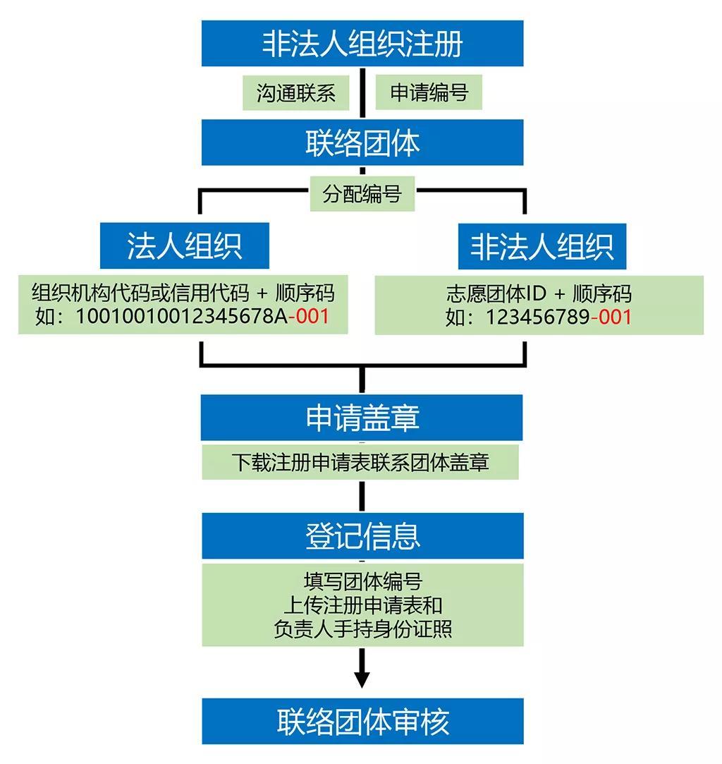 志愿服务组织注册团体流程